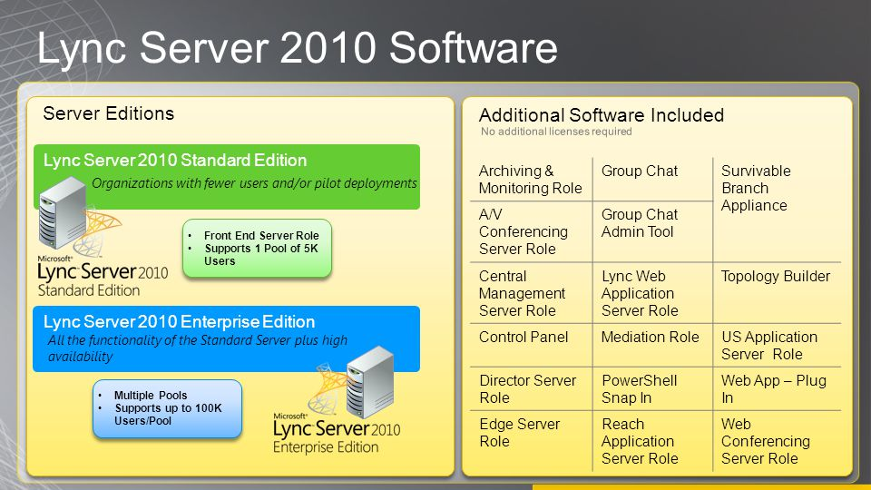 Lync Server 2010 Software Server Editions Additional Software Included