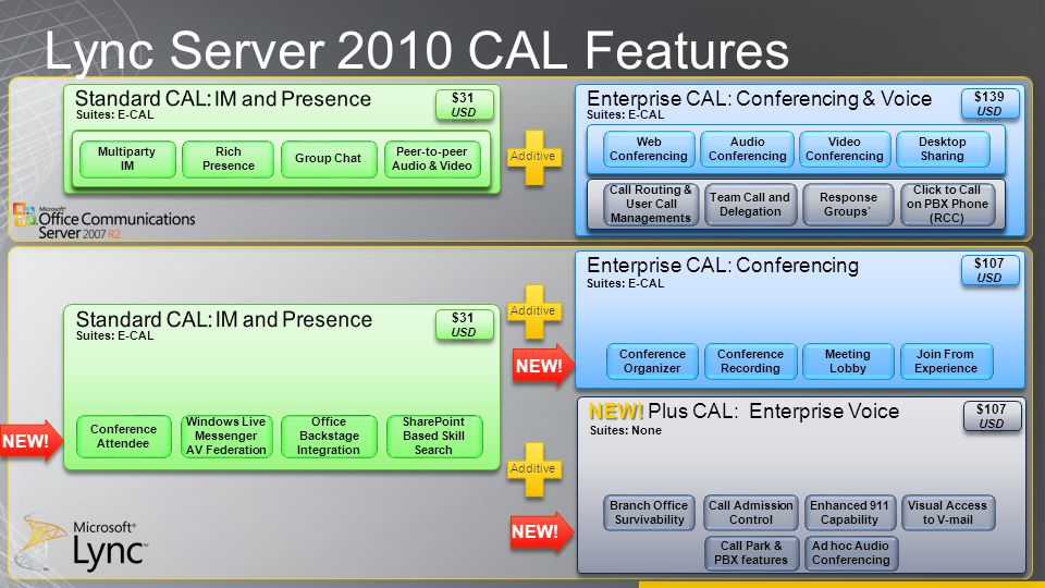Lync Server 2010 CAL Features