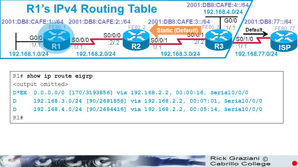 R1's IPv4 Routing Table R1 R2 R3 ISP 2001:DB8:CAFE:4::/64