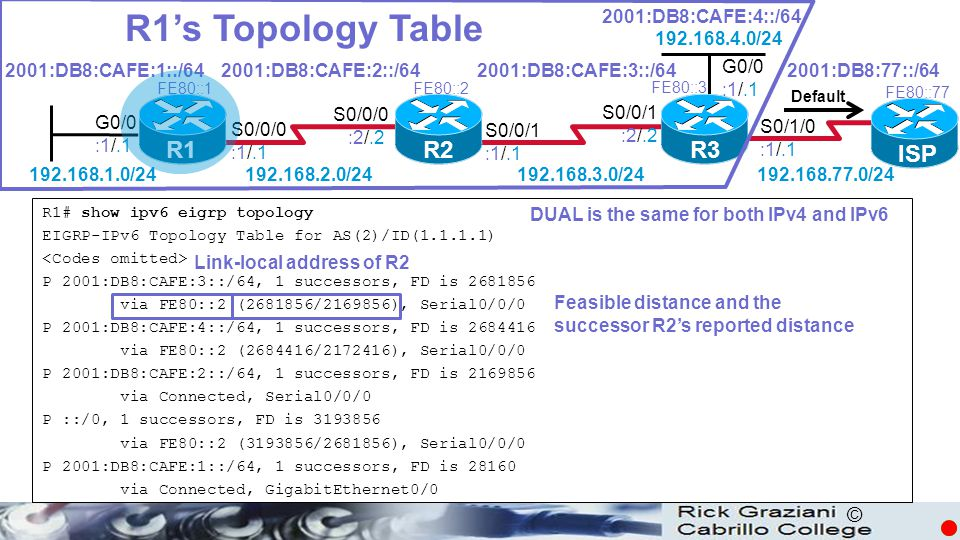 R1's Topology Table R1 R2 R3 ISP 2001:DB8:CAFE:4::/64 192.168.4.0/24
