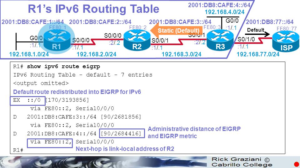 R1's IPv6 Routing Table R1 R2 R3 ISP 2001:DB8:CAFE:4::/64