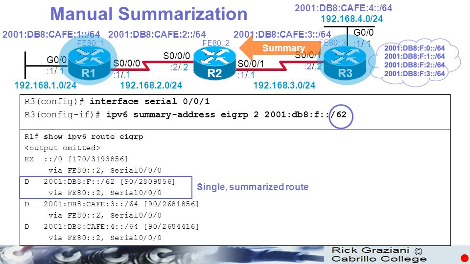 Manual Summarization R1 R2 R3 2001:DB8:CAFE:4::/64 192.168.4.0/24