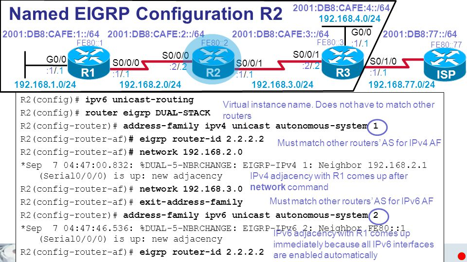 Named EIGRP Configuration R2