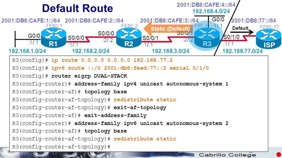 Default Route R1 R2 R3 ISP 2001:DB8:CAFE:4::/64 192.168.4.0/24