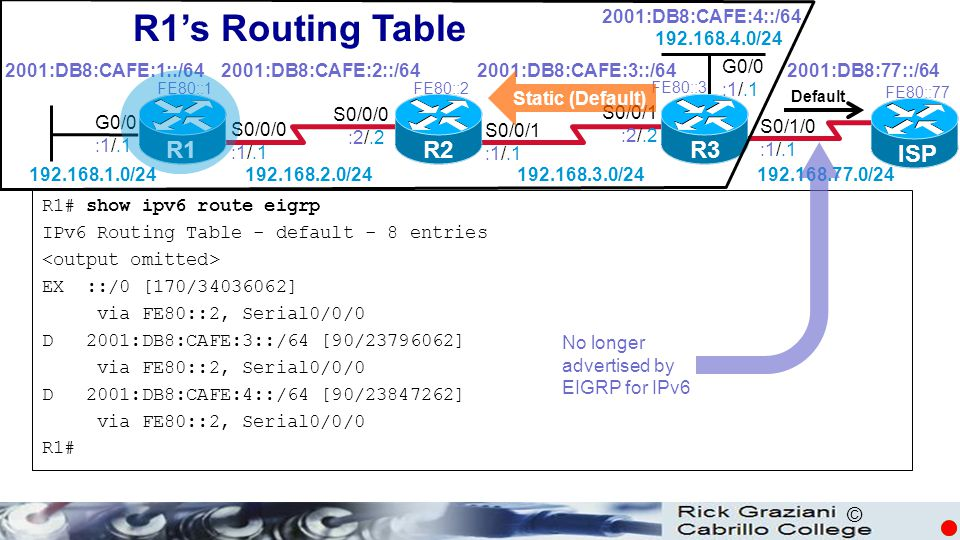 R1's Routing Table R1 R2 R3 ISP 2001:DB8:CAFE:4::/64 192.168.4.0/24