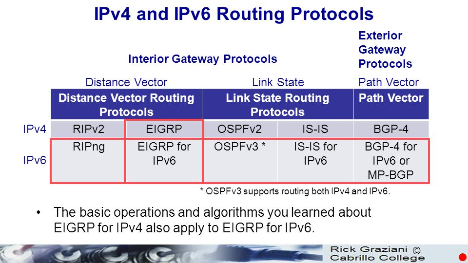 IPv4 and IPv6 Routing Protocols