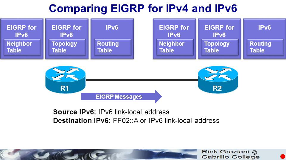 Comparing EIGRP for IPv4 and IPv6