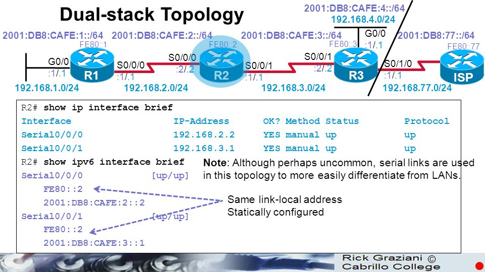 Dual-stack Topology R1 R2 R3 ISP