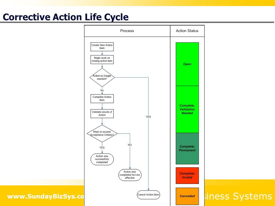 Corrective Action Life Cycle