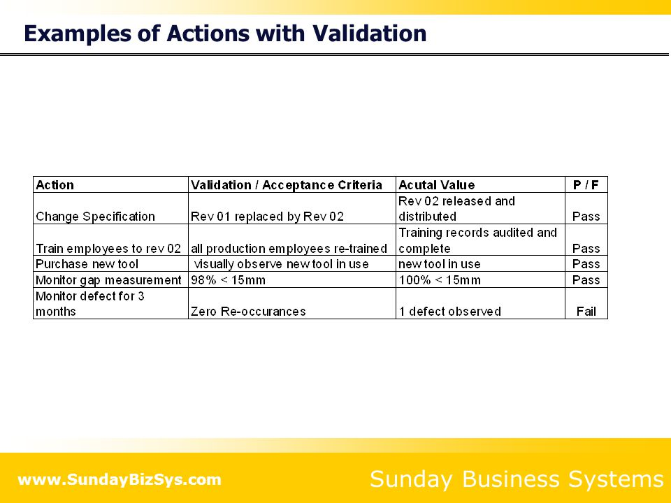 Examples of Actions with Validation