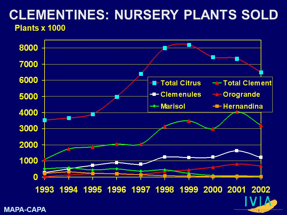 CLEMENTINES: NURSERY PLANTS SOLD