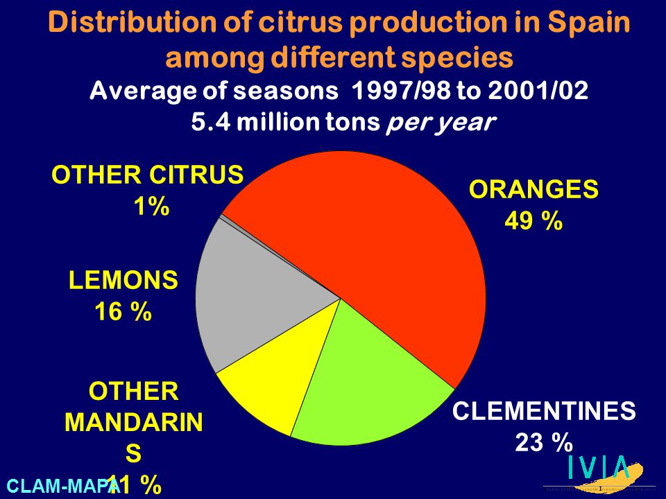 Distribution of citrus production in Spain among different species Average of seasons 1997/98 to 2001/02 5.4 million tons per year