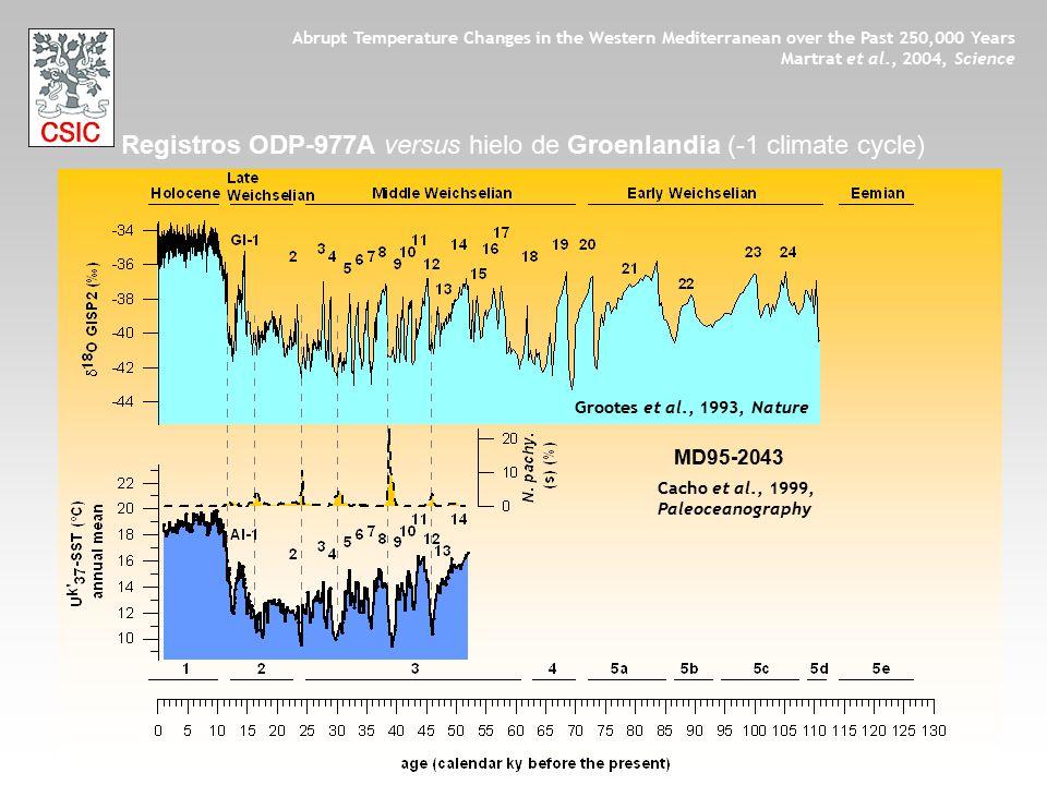 Registros ODP-977A versus hielo de Groenlandia (-1 climate cycle)