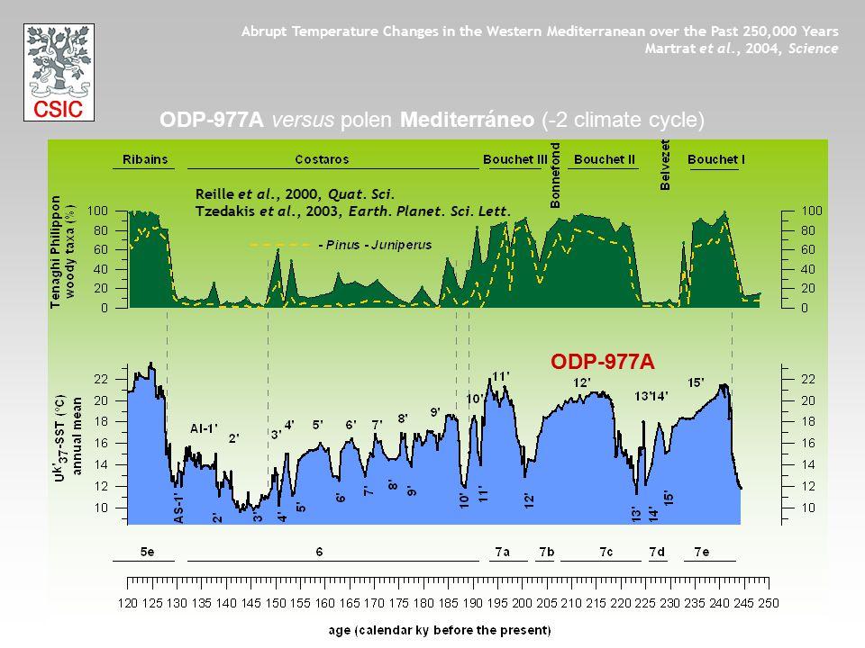 ODP-977A versus polen Mediterráneo (-2 climate cycle)