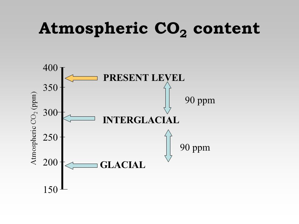 Atmospheric CO2 content