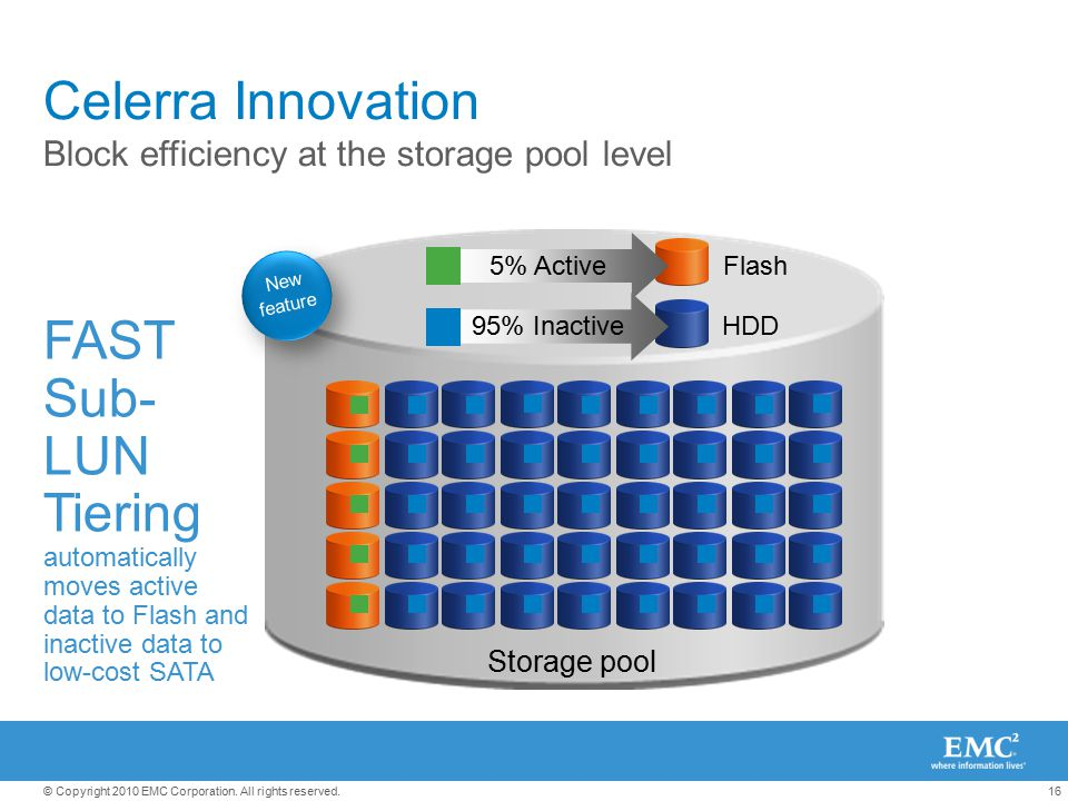 Celerra Innovation Block efficiency at the storage pool level. 5% Active. Flash. New feature. 95% Inactive.