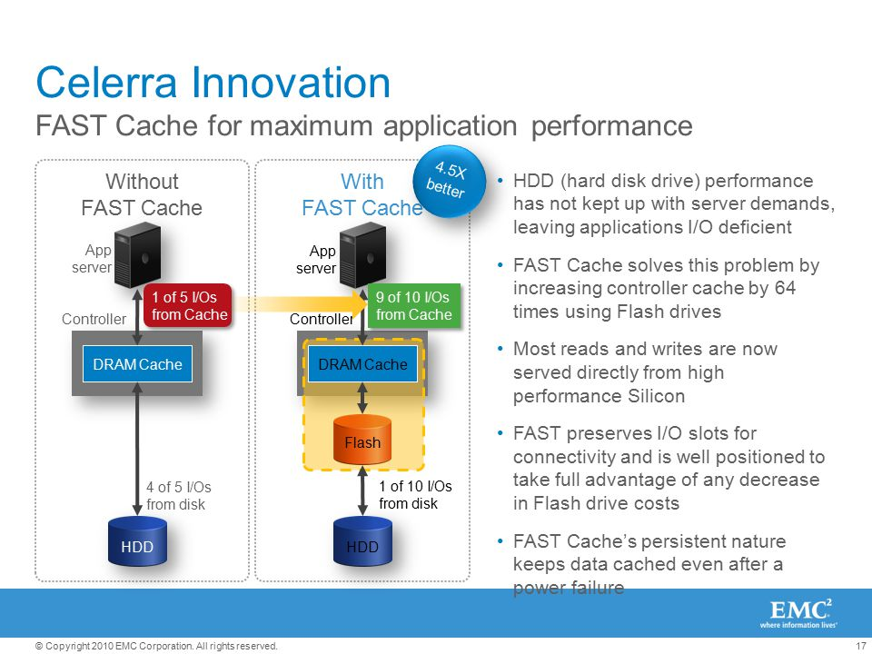 Celerra Innovation FAST Cache for maximum application performance