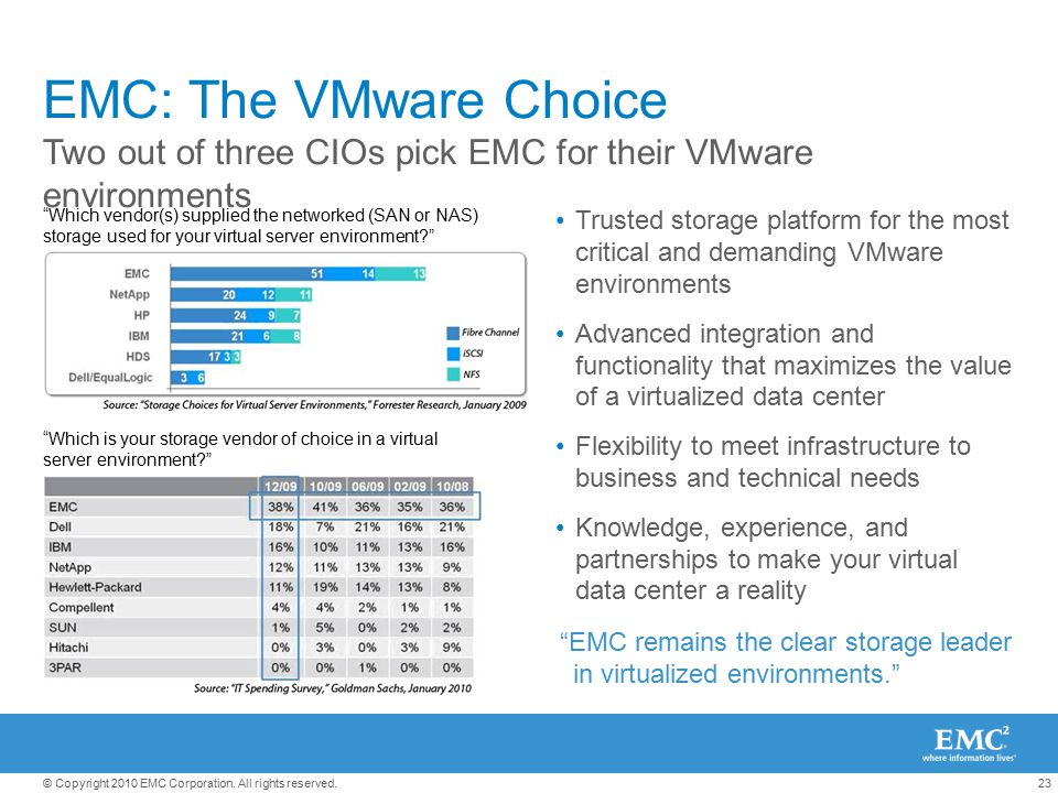 EMC: The VMware Choice Two out of three CIOs pick EMC for their VMware environments.
