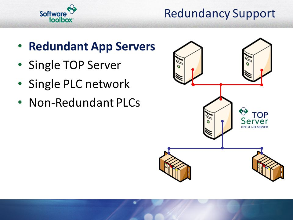 Redundancy Support Redundant App Servers Single TOP Server Single PLC network Non-Redundant PLCs