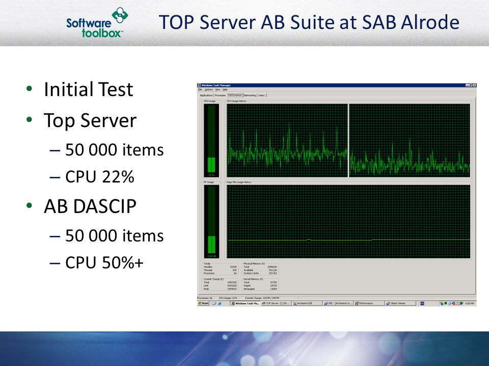 TOP Server AB Suite at SAB Alrode