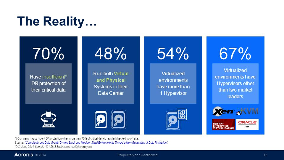 The Reality… 70% 48% 54% 67% Have insufficient* DR protection of their critical data. Run both Virtual and Physical Systems in their Data Center.