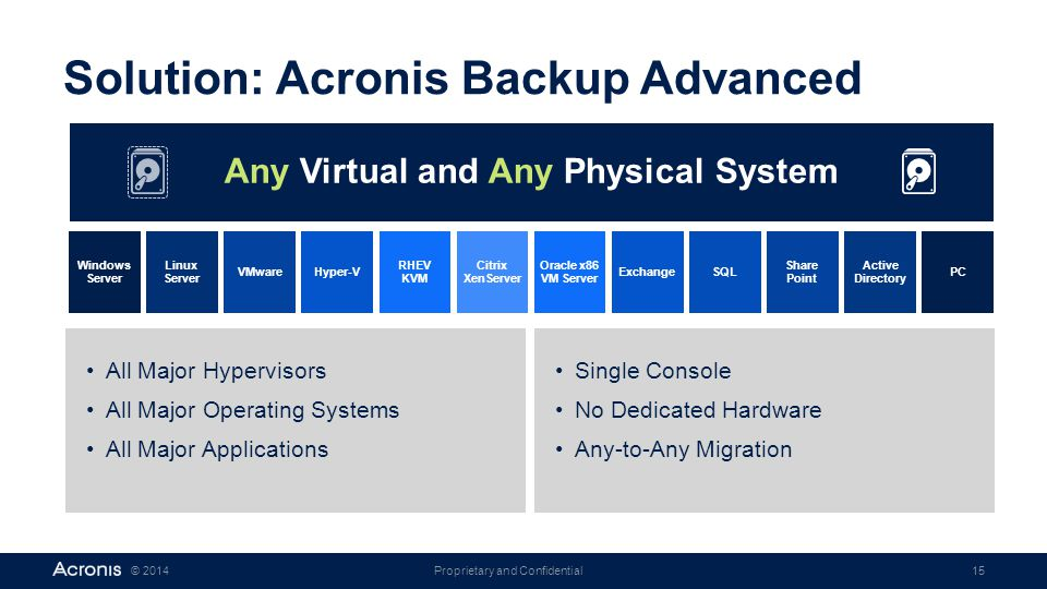 Solution: Acronis Backup Advanced
