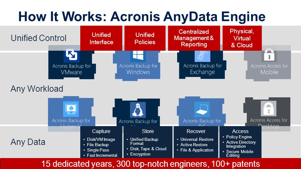 How It Works: Acronis AnyData Engine