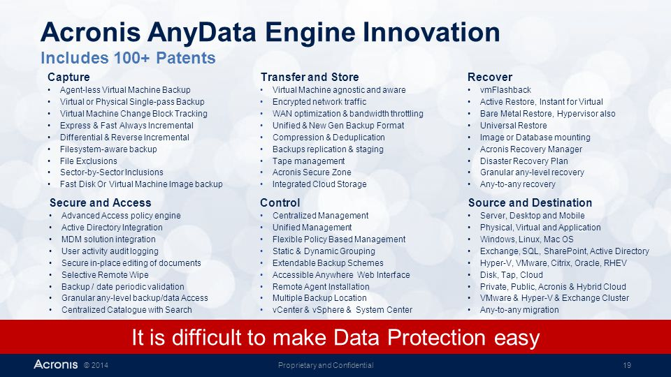 Acronis AnyData Engine Innovation Includes 100+ Patents