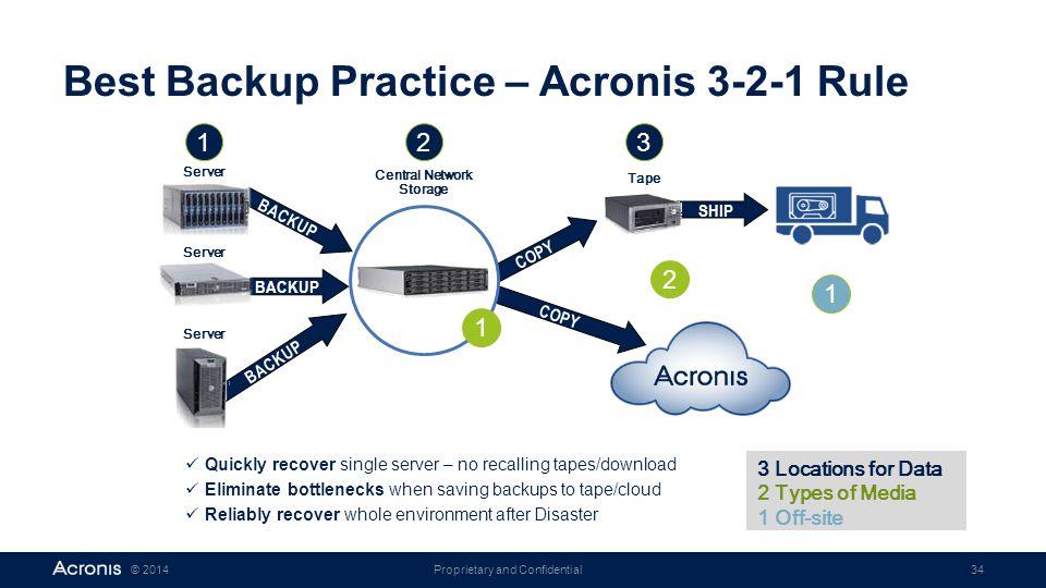 Best Backup Practice – Acronis 3-2-1 Rule