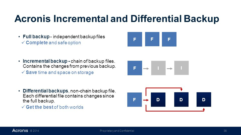 Acronis Incremental and Differential Backup