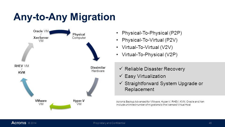 Oracle VM / XenServer VM