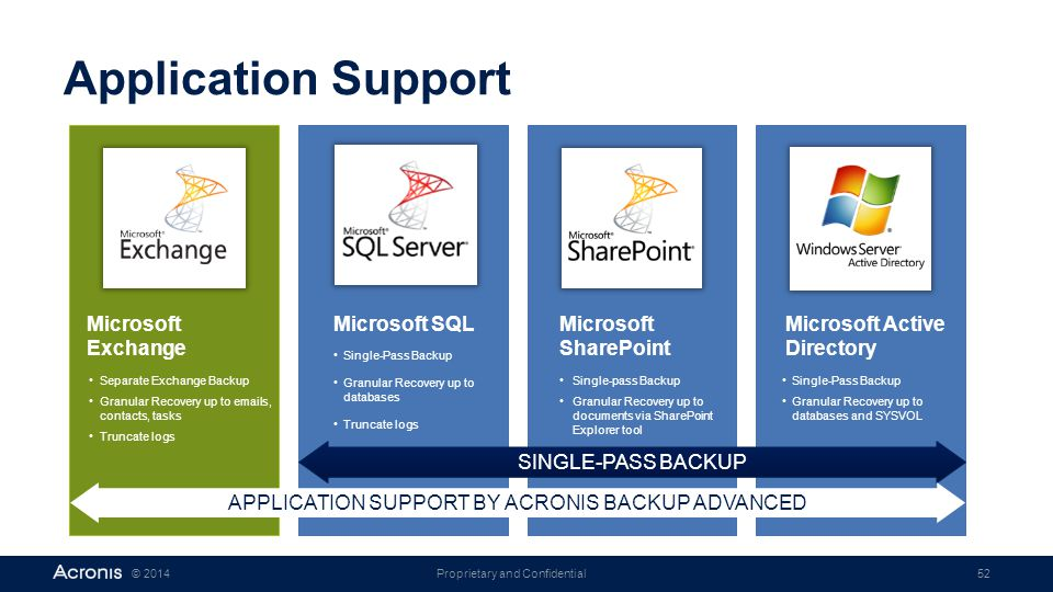 APPLICATION SUPPORT BY ACRONIS BACKUP ADVANCED