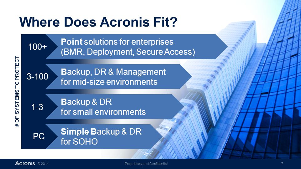 Where Does Acronis Fit Point solutions for enterprises (BMR, Deployment, Secure Access) 100+ Backup, DR & Management for mid-size environments.