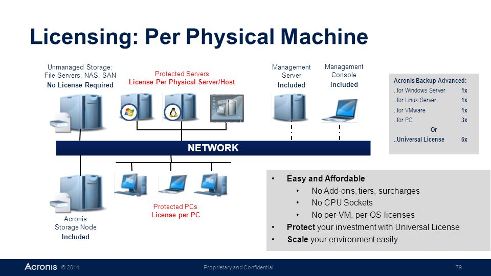 Licensing: Per Physical Machine