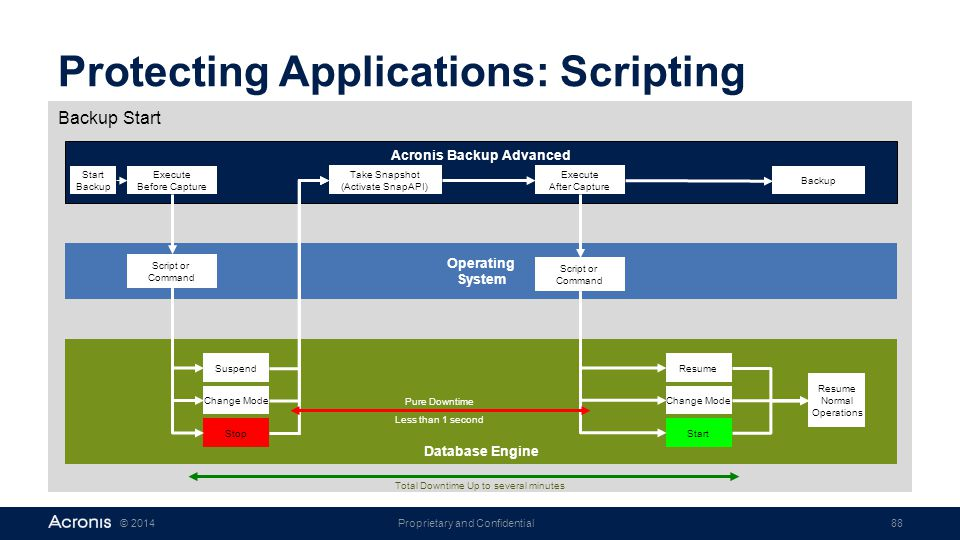 Protecting Applications: Scripting