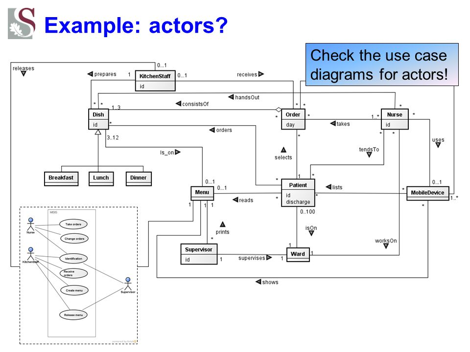 Example: actors Check the use case diagrams for actors!