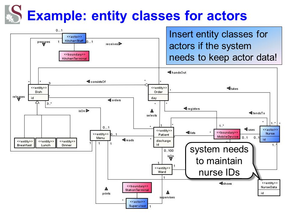Example: entity classes for actors