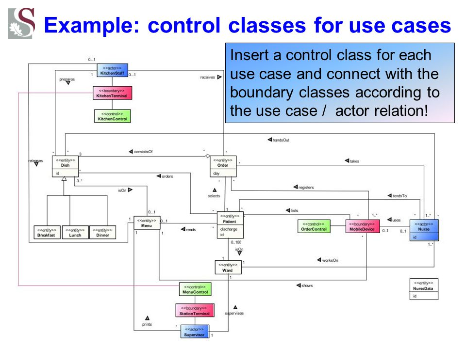 Example: control classes for use cases
