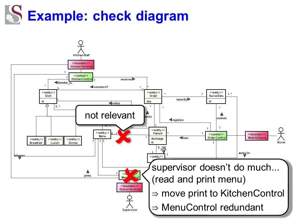 Example: check diagram
