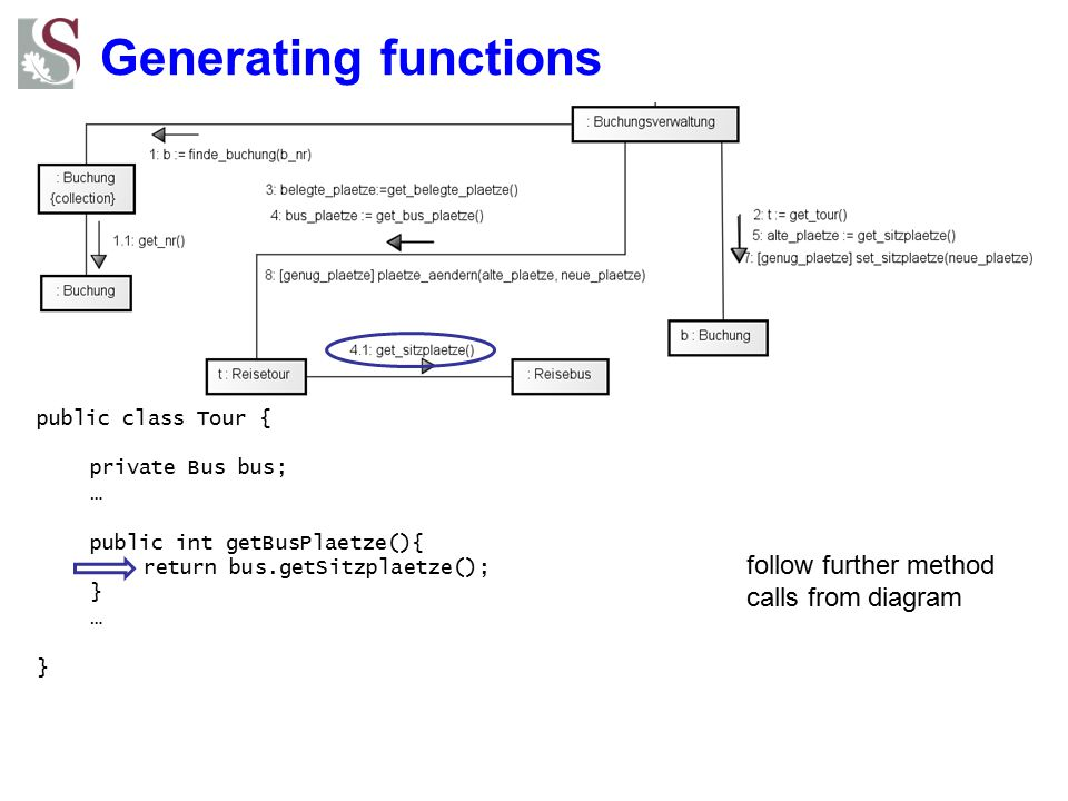 Generating functions follow further method calls from diagram