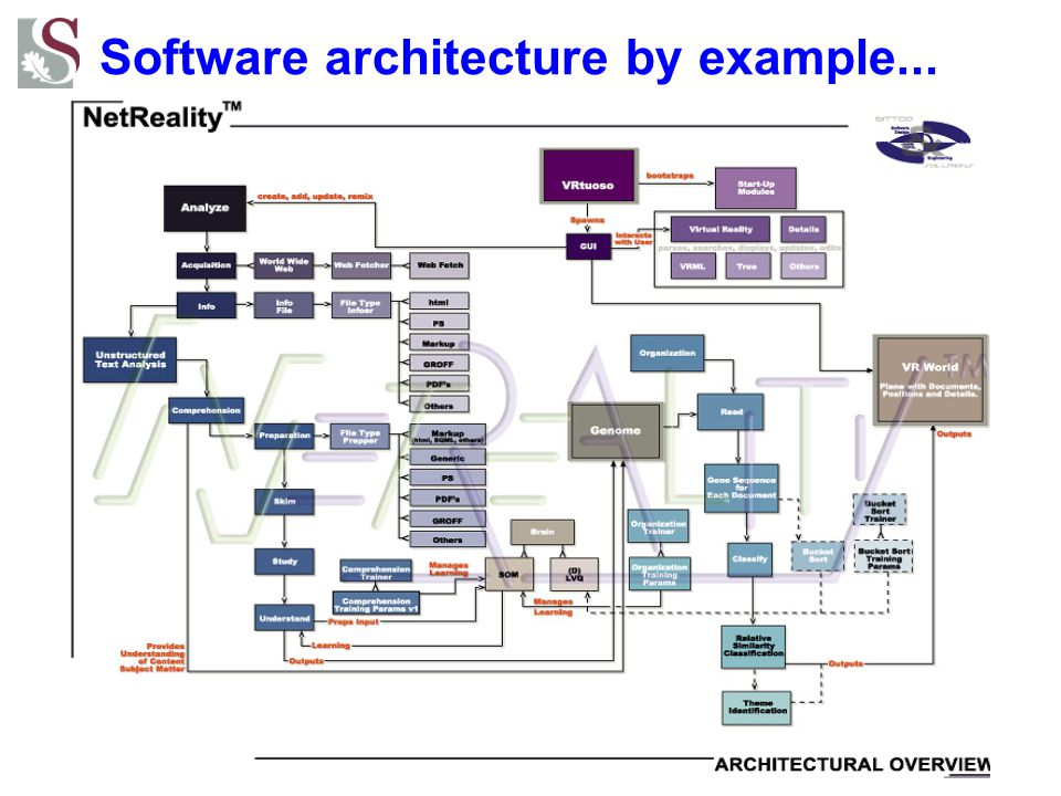 Software architecture by example...