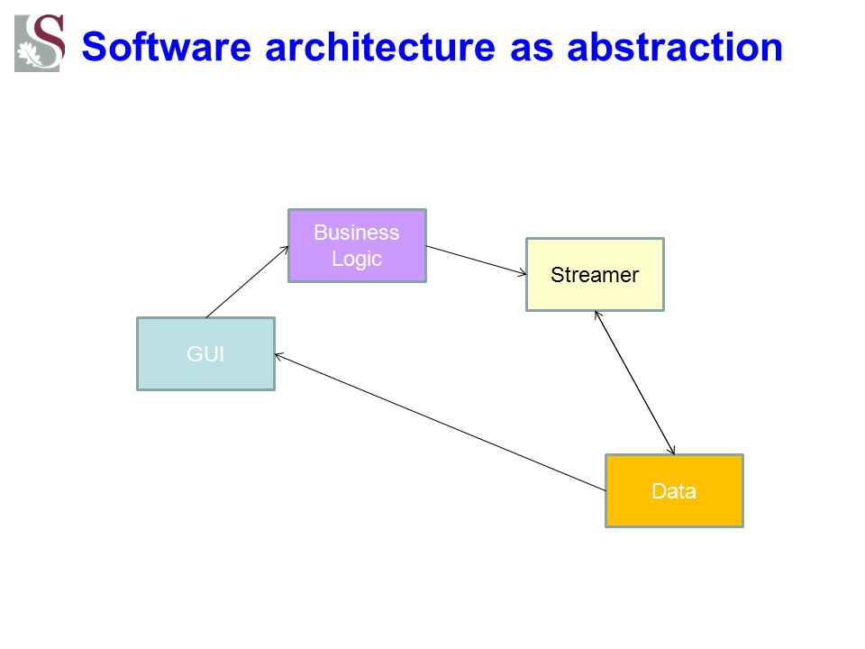 Software architecture as abstraction