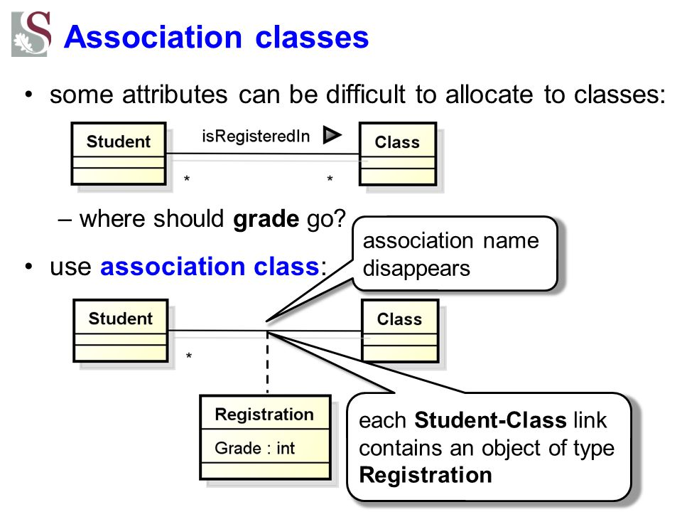 Association classes some attributes can be difficult to allocate to classes: where should grade go