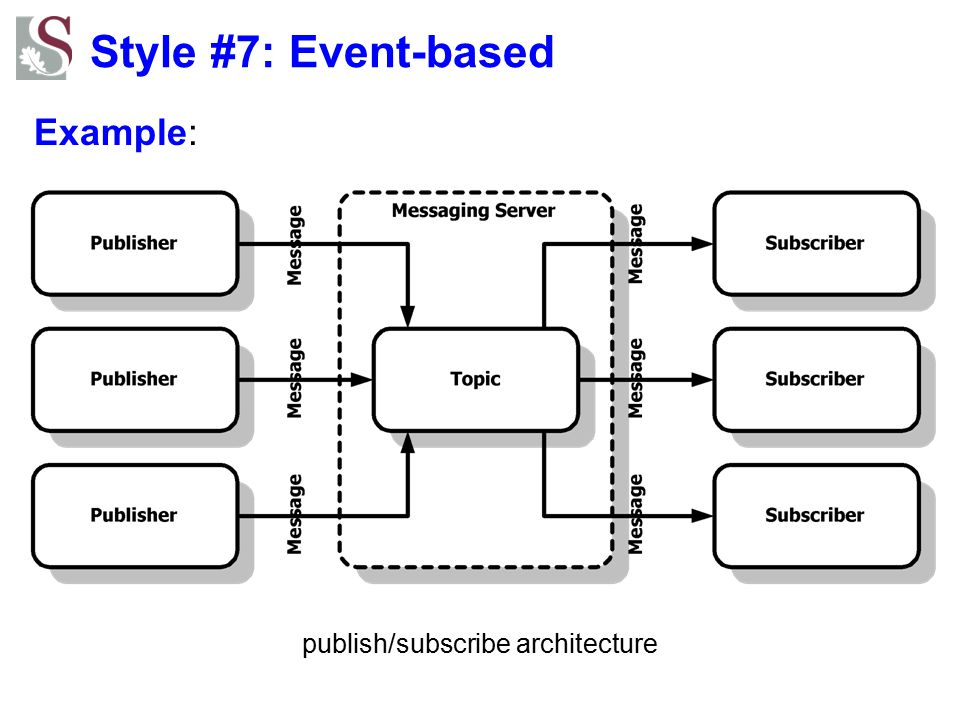 publish/subscribe architecture