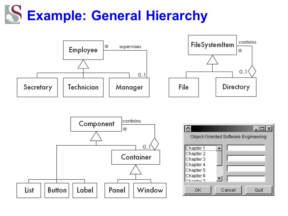 Example: General Hierarchy
