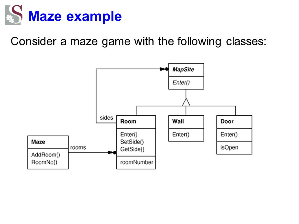 Maze example Consider a maze game with the following classes: