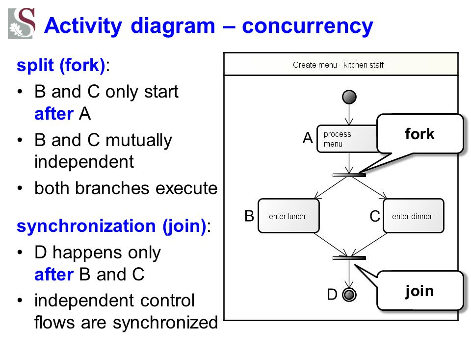 Activity diagram – concurrency