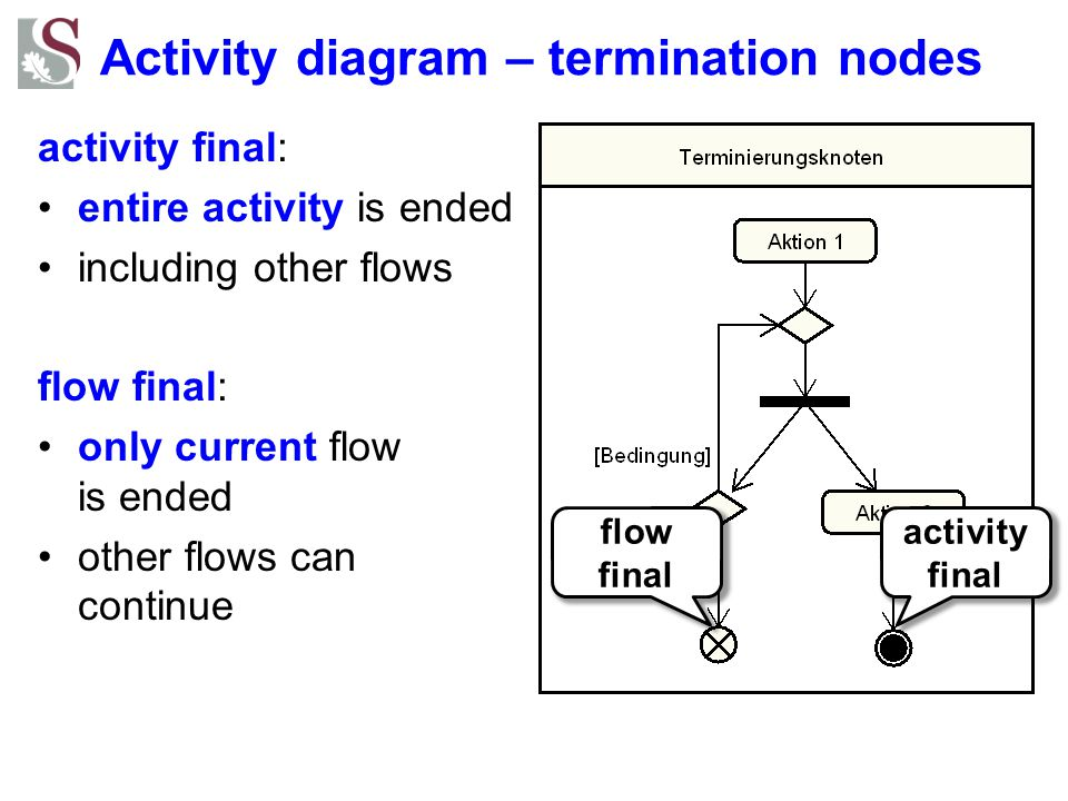 Activity diagram – termination nodes
