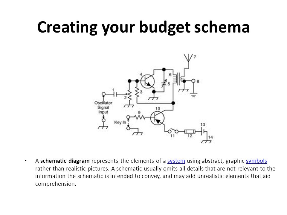 Creating your budget schema