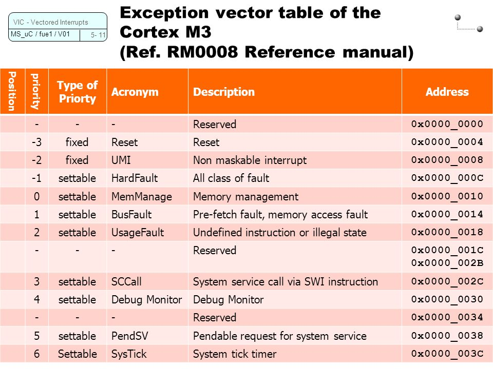 Exception vector table of the Cortex M3 (Ref. RM0008 Reference manual)